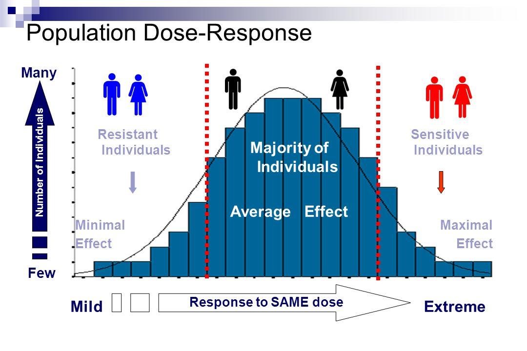 Population Dose-Response