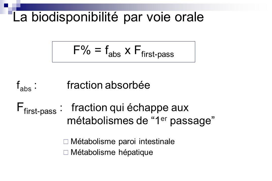 La biodisponibilité par voie orale