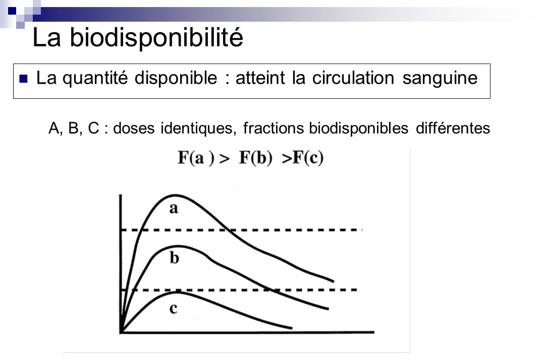 La biodisponibilité La quantité disponible : atteint la circulation sanguine.