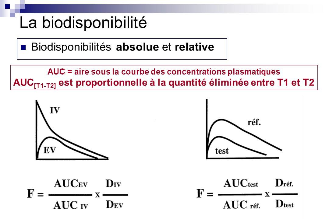 La biodisponibilité Biodisponibilités absolue et relative