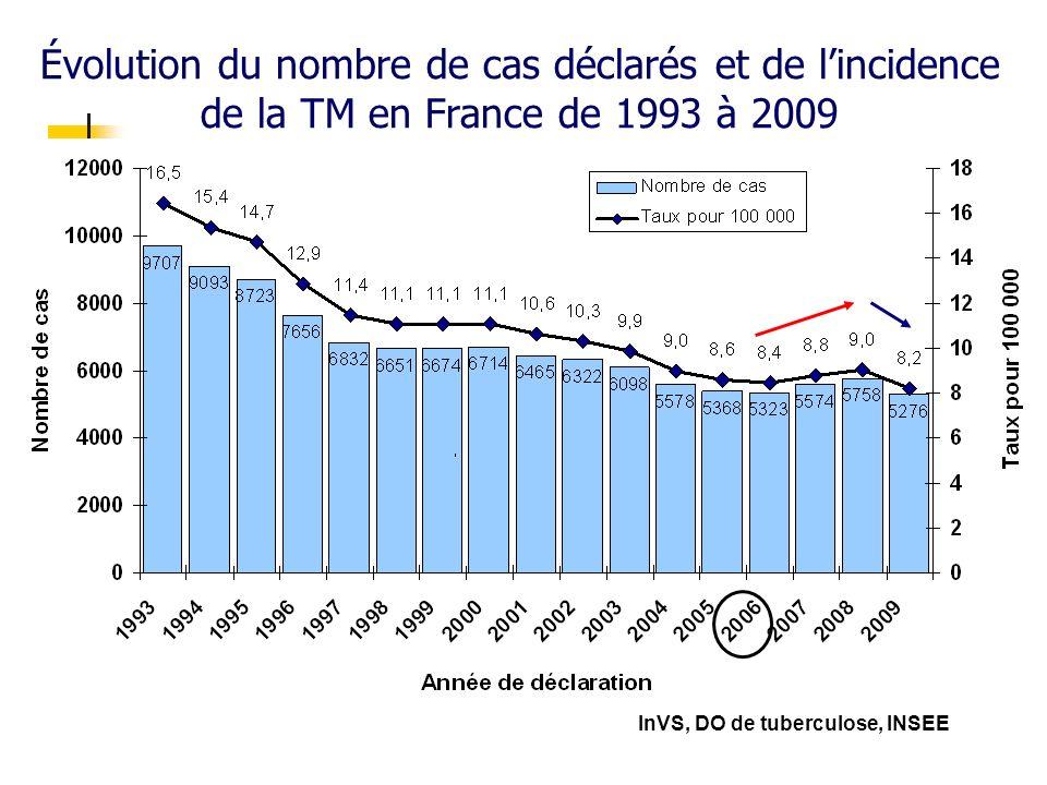 Évolution du nombre de cas déclarés et de l'incidence de la TM en France de 1993 à 2009