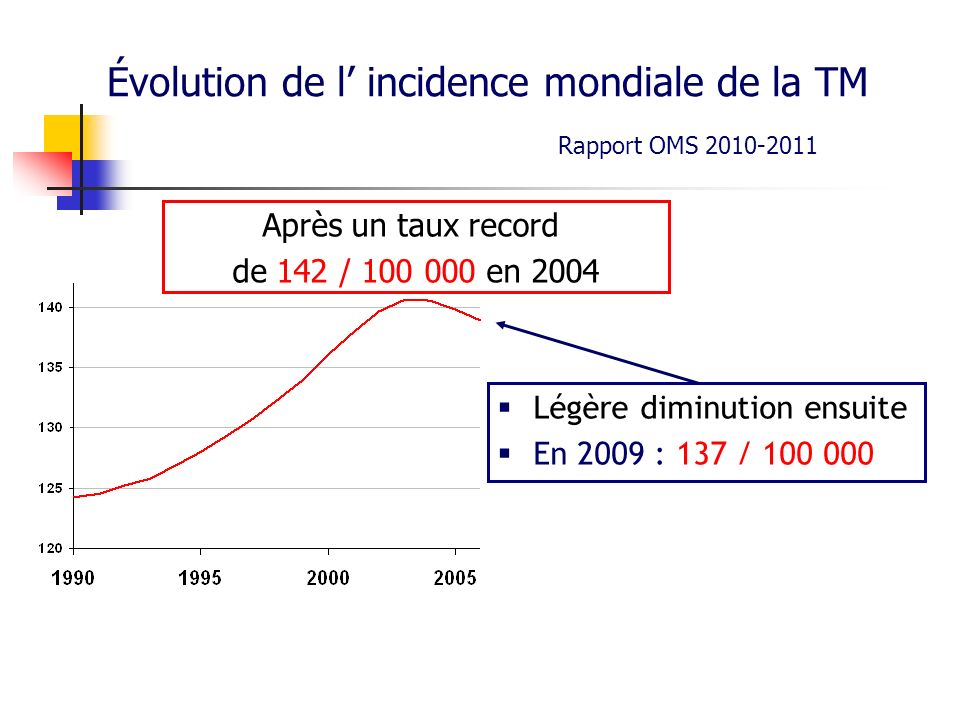 Évolution de l' incidence mondiale de la TM