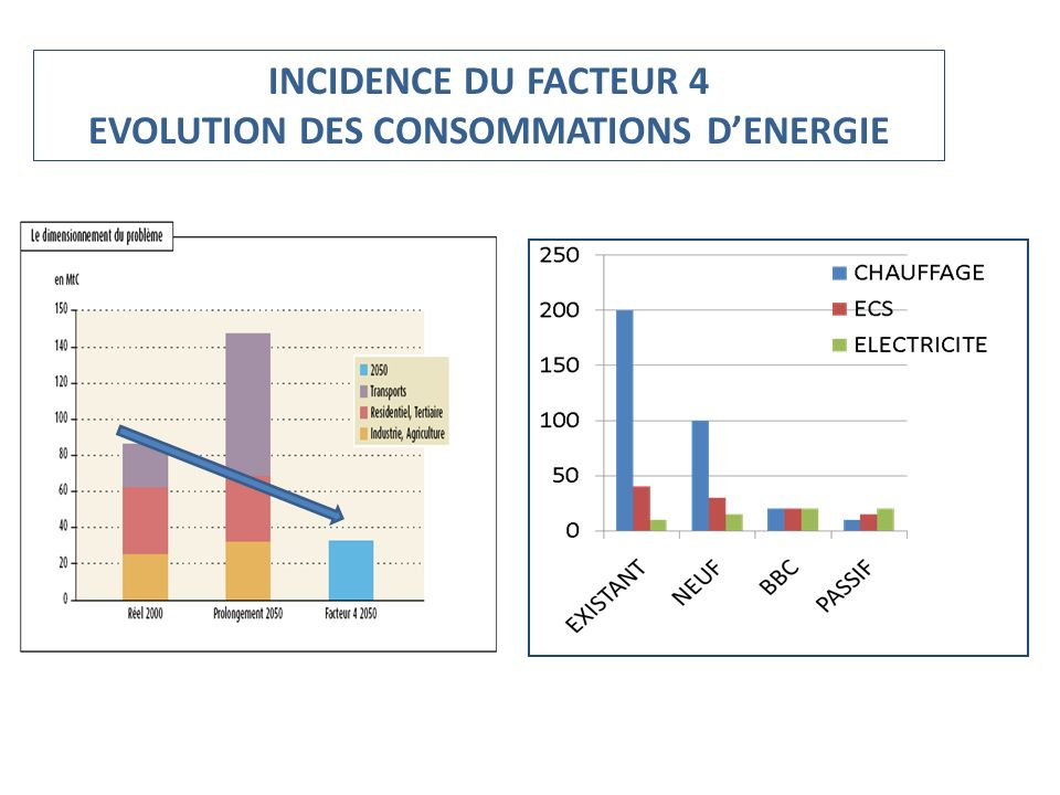 EVOLUTION DES CONSOMMATIONS D'ENERGIE