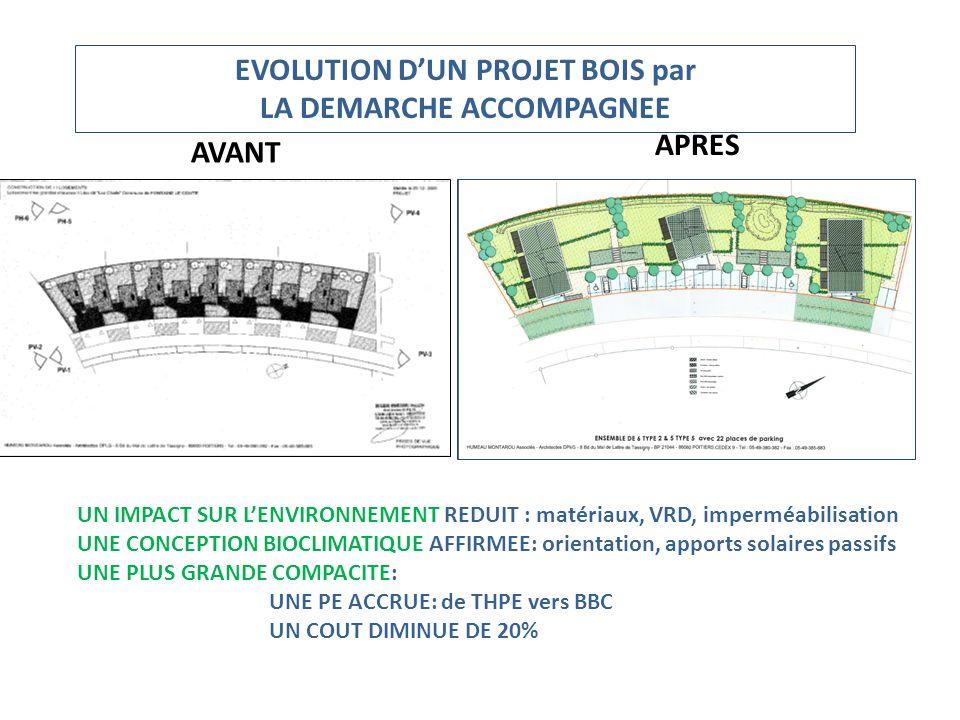 EVOLUTION D'UN PROJET BOIS par LA DEMARCHE ACCOMPAGNEE