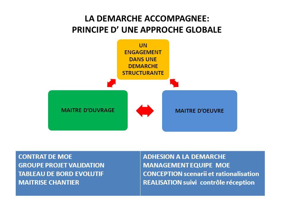 LA DEMARCHE ACCOMPAGNEE: PRINCIPE D' UNE APPROCHE GLOBALE