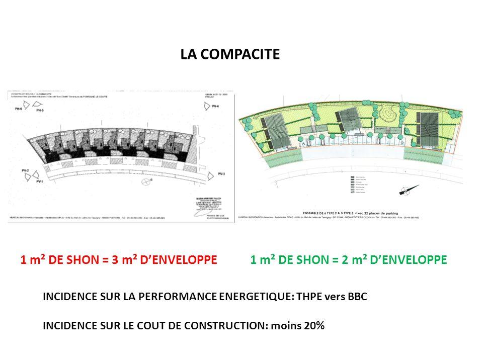 LA COMPACITE 1 m² DE SHON = 3 m² D'ENVELOPPE