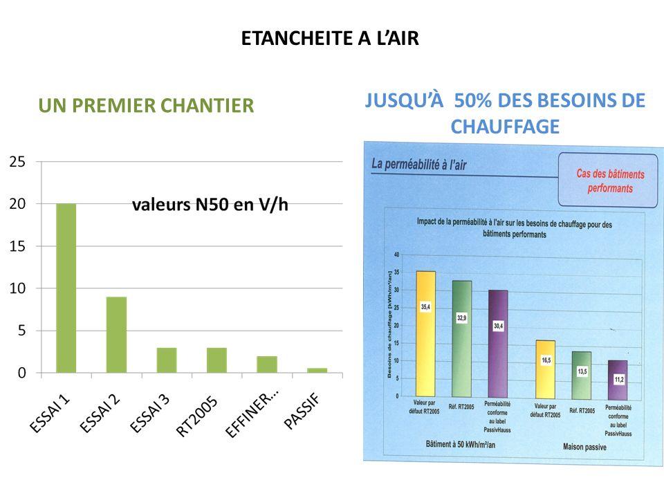 JUSQU'À 50% DES BESOINS DE CHAUFFAGE