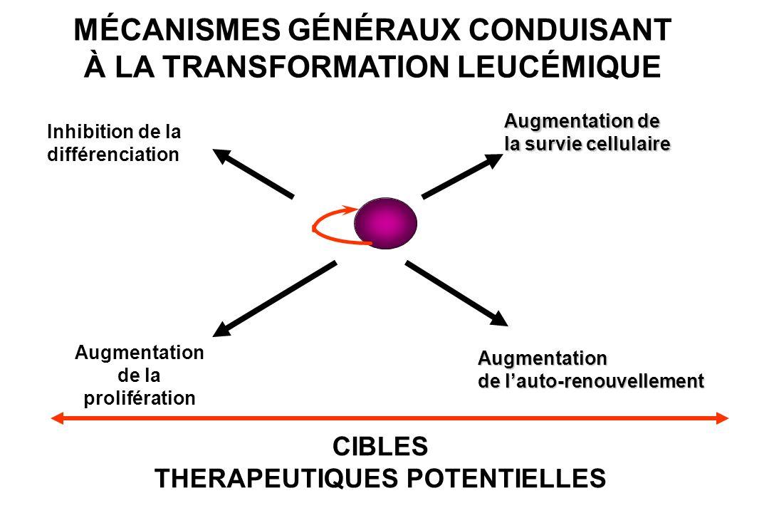 MÉCANISMES GÉNÉRAUX CONDUISANT À LA TRANSFORMATION LEUCÉMIQUE