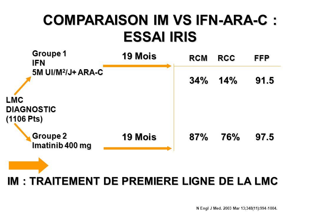 COMPARAISON IM VS IFN-ARA-C : ESSAI IRIS