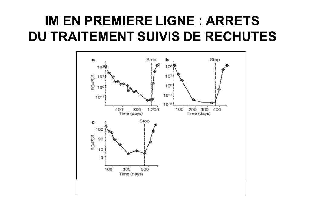 IM EN PREMIERE LIGNE : ARRETS DU TRAITEMENT SUIVIS DE RECHUTES