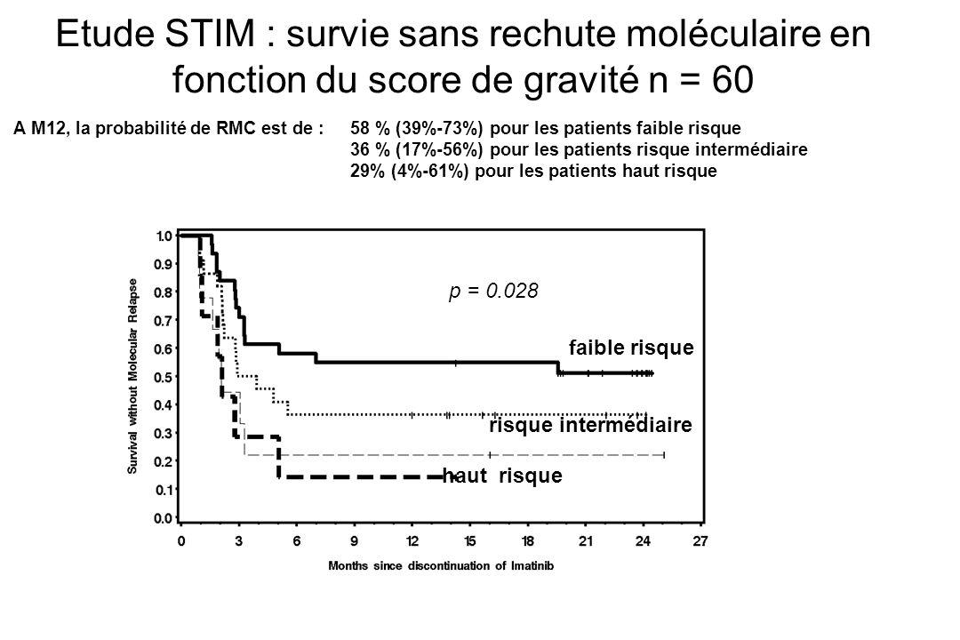 Etude STIM : survie sans rechute moléculaire en fonction du score de gravité n = 60