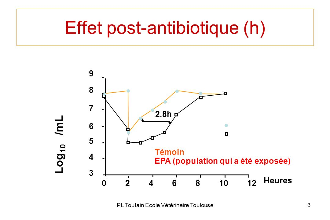 Effet post-antibiotique (h)