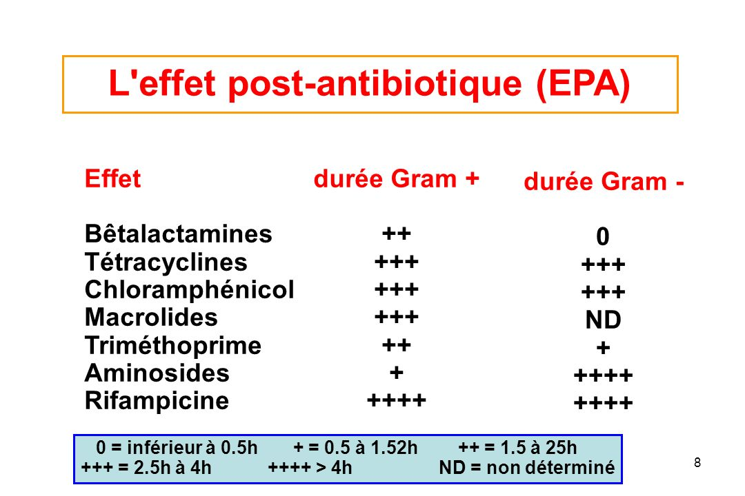 L effet post-antibiotique (EPA)
