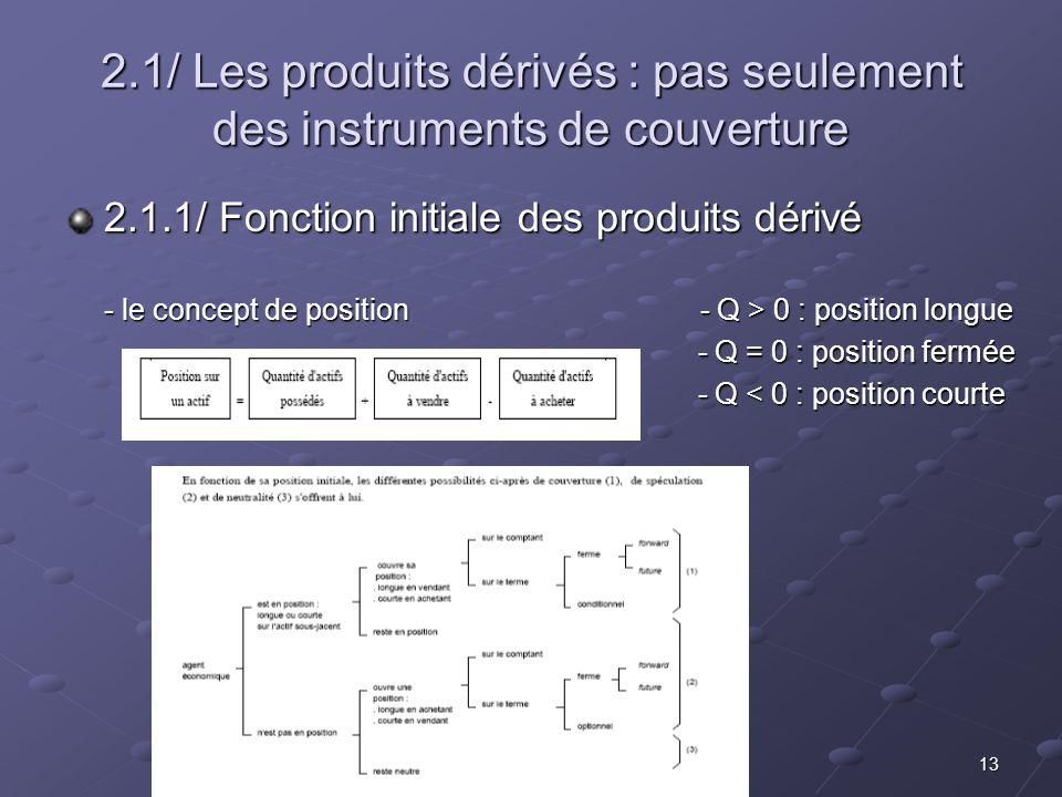 2.1/ Les produits dérivés : pas seulement des instruments de couverture