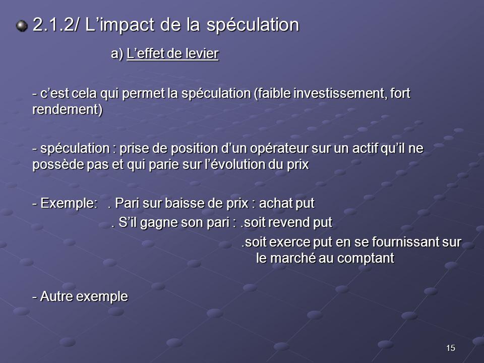 2.1.2/ L'impact de la spéculation a) L'effet de levier