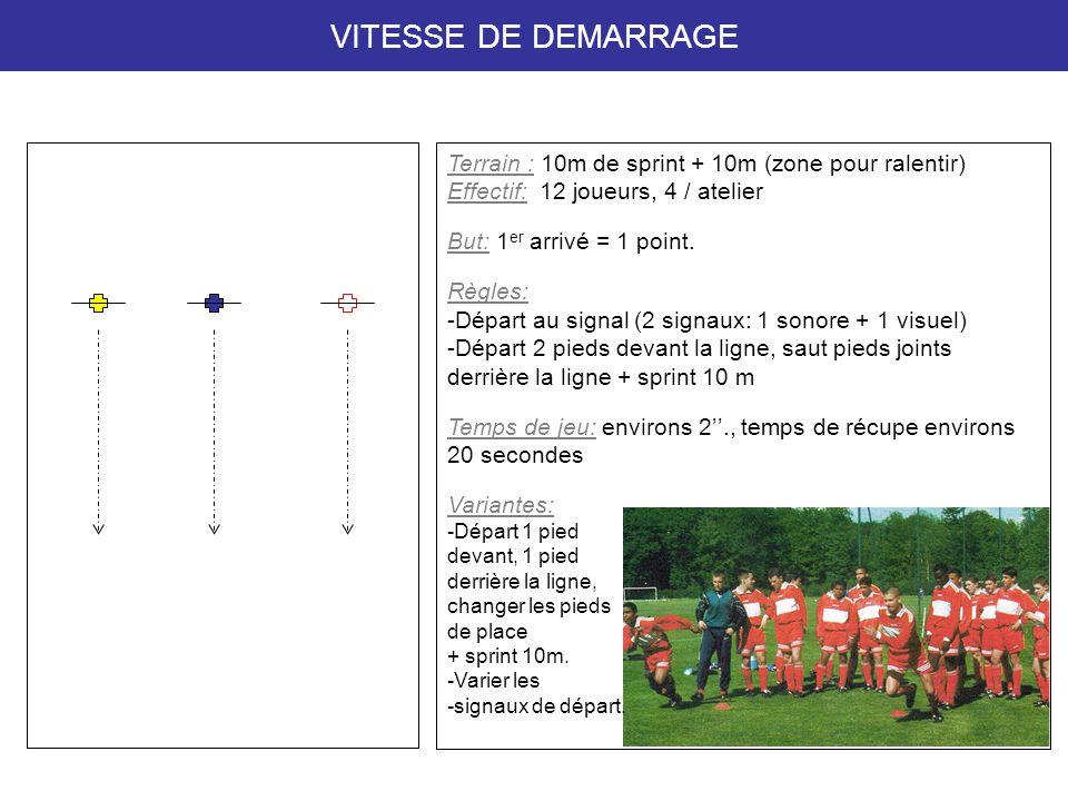 VITESSE DE DEMARRAGE Terrain : 10m de sprint + 10m (zone pour ralentir) Effectif: 12 joueurs, 4 / atelier.