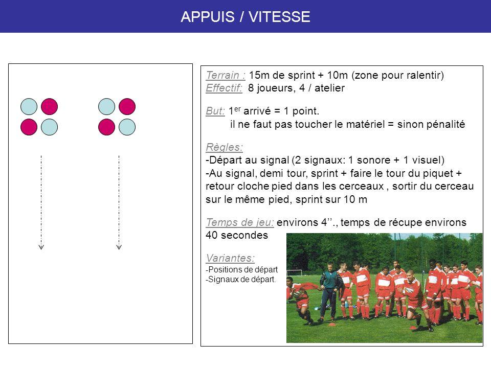 APPUIS / VITESSE Terrain : 15m de sprint + 10m (zone pour ralentir)
