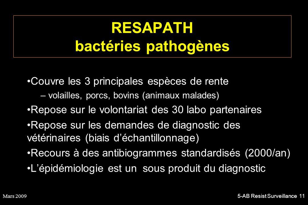 RESAPATH bactéries pathogènes