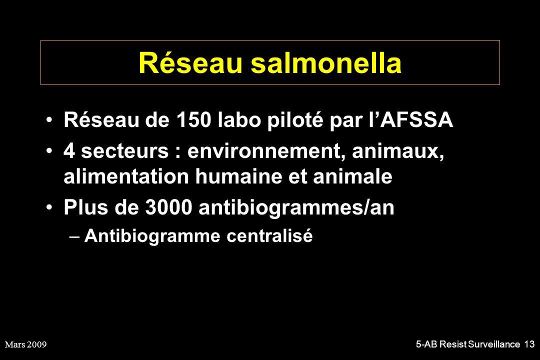Réseau salmonella Réseau de 150 labo piloté par l'AFSSA