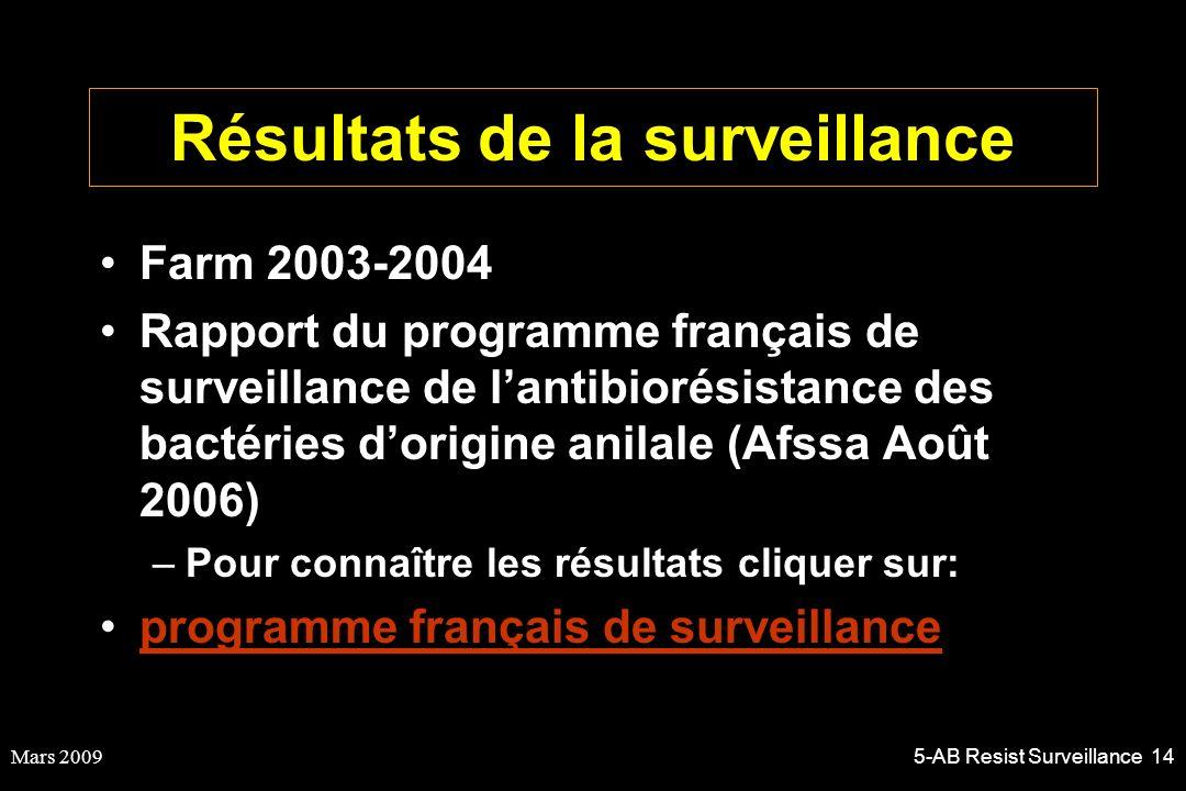 Résultats de la surveillance