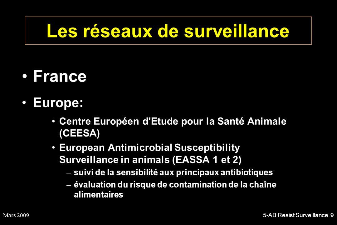 Les réseaux de surveillance