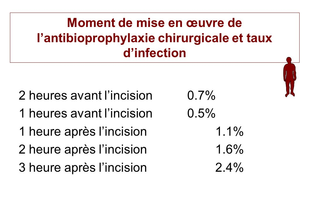 Moment de mise en œuvre de l'antibioprophylaxie chirurgicale et taux d'infection
