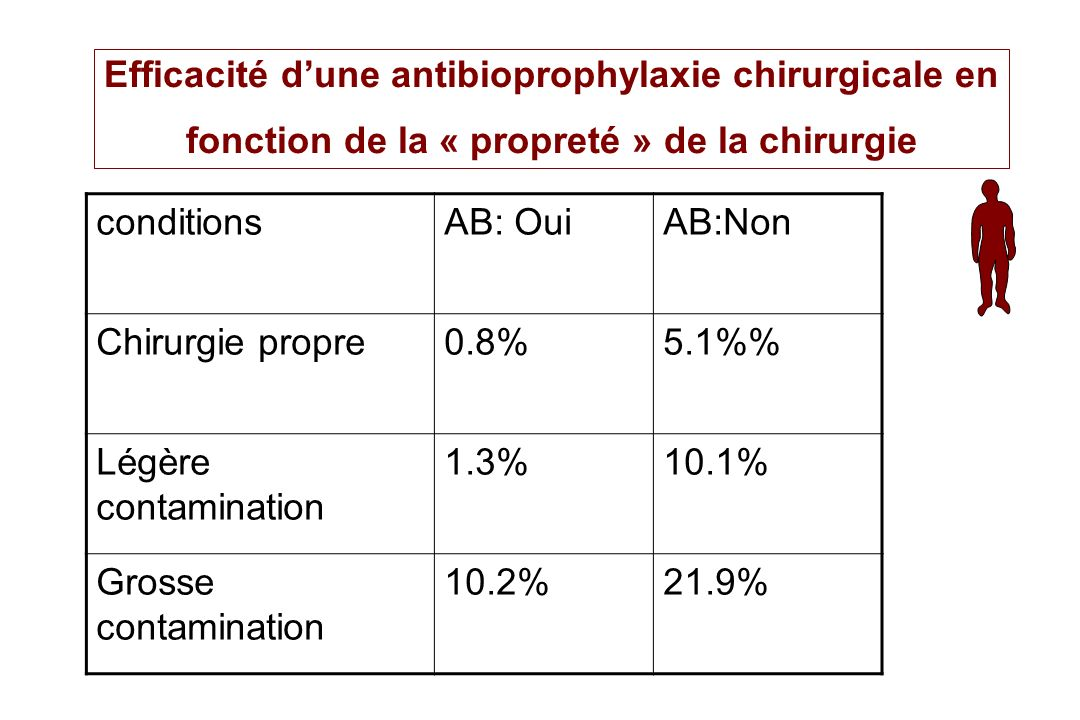 Efficacité d'une antibioprophylaxie chirurgicale en fonction de la « propreté » de la chirurgie