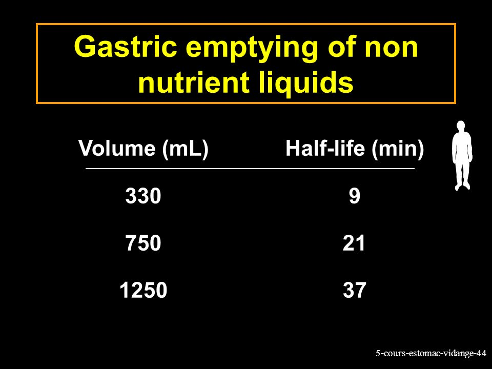 Gastric emptying of non nutrient liquids