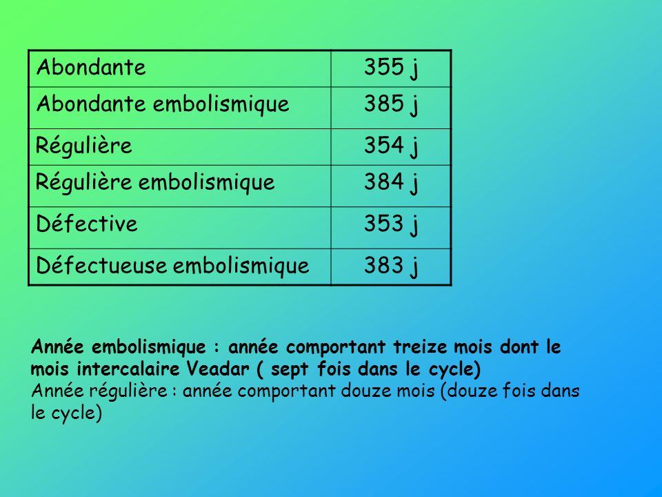 Abondante embolismique 385 j Régulière 354 j Régulière embolismique