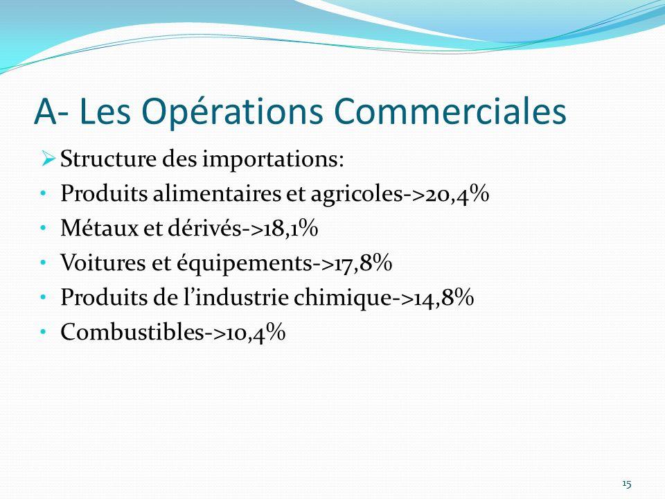 A- Les Opérations Commerciales