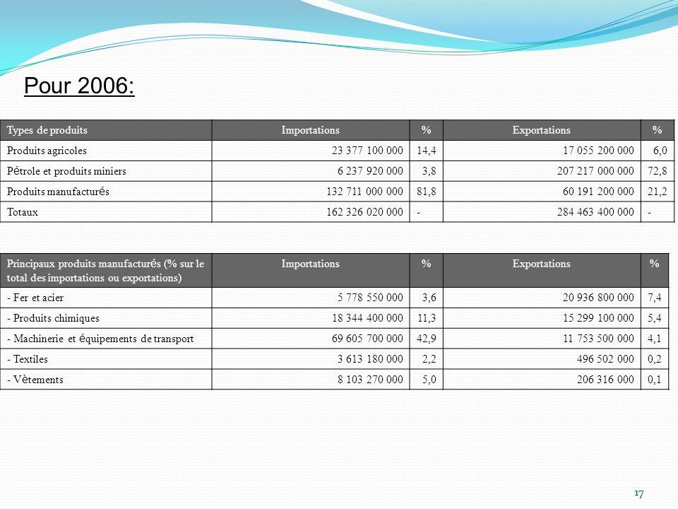 Pour 2006: Types de produits Importations % Exportations