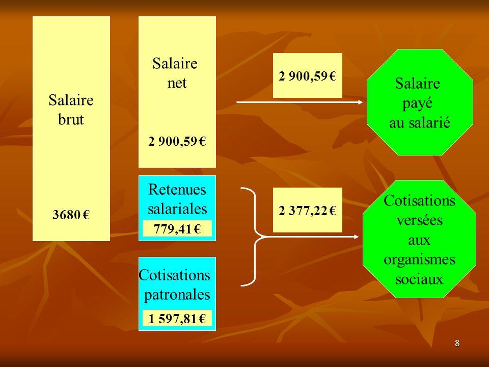 Salaire net Salaire Salaire brut payé au salarié Retenues Cotisations