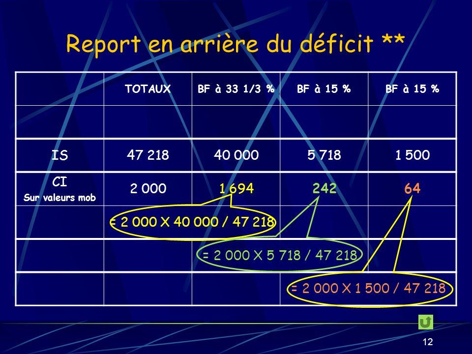 Report en arrière du déficit **