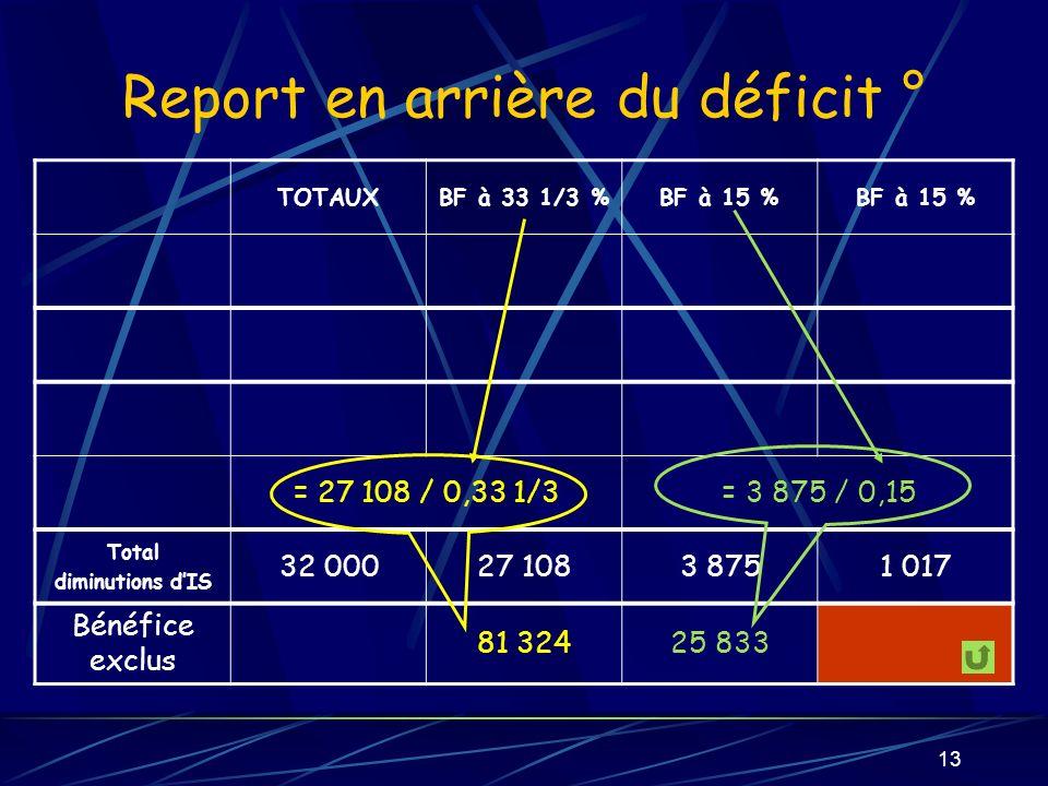 Report en arrière du déficit °