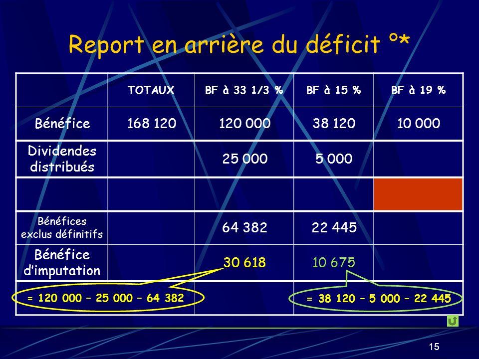 Report en arrière du déficit °*