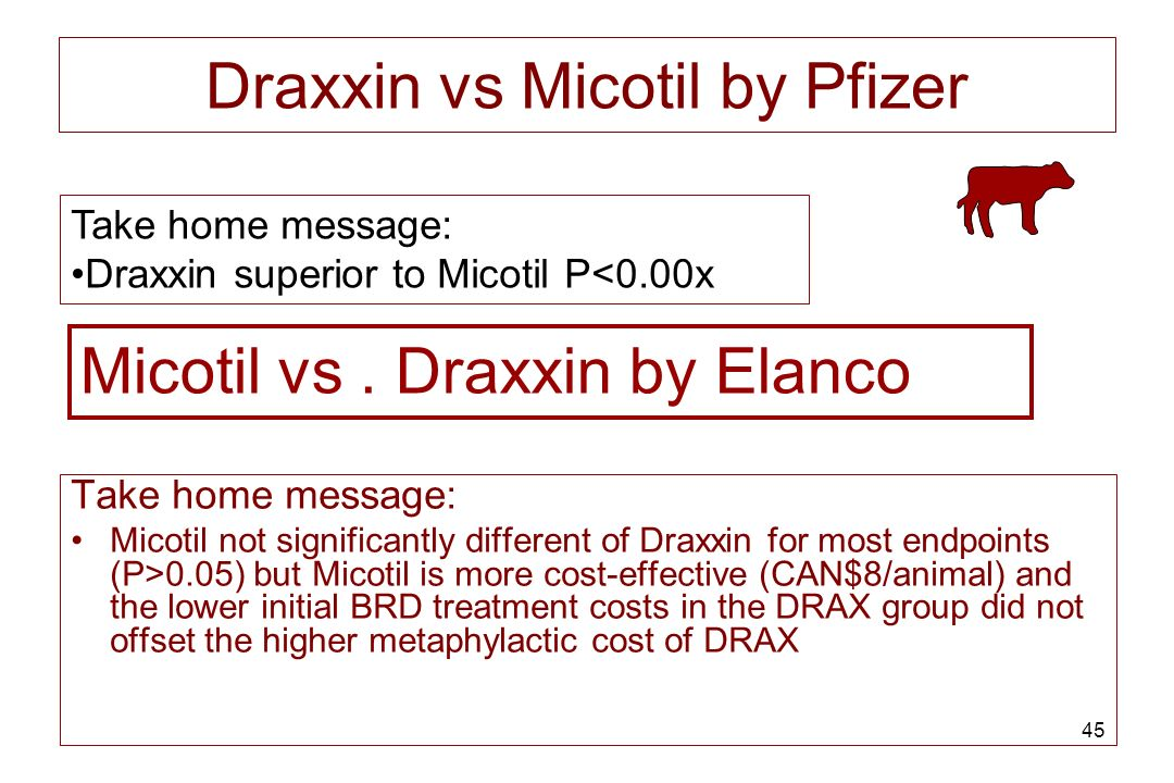 Draxxin vs Micotil by Pfizer