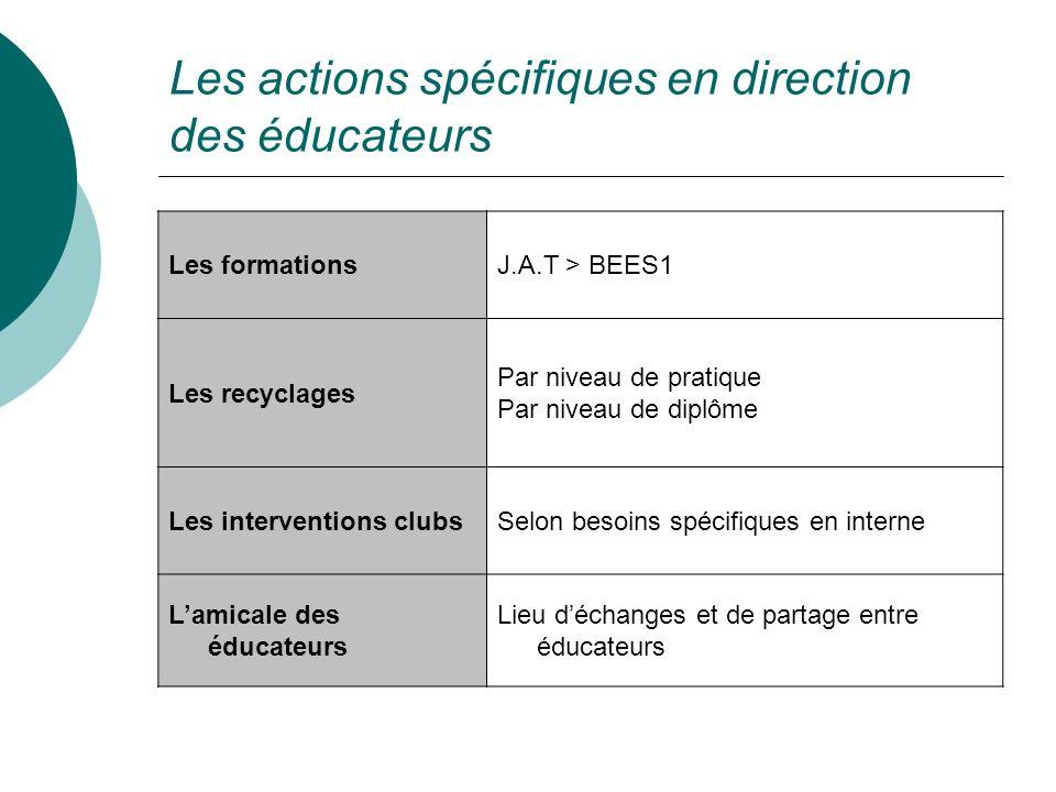Les actions spécifiques en direction des éducateurs