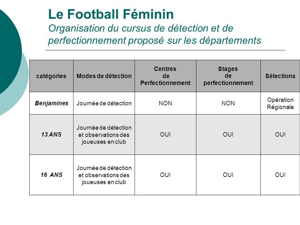 Le Football Féminin Organisation du cursus de détection et de perfectionnement proposé sur les départements