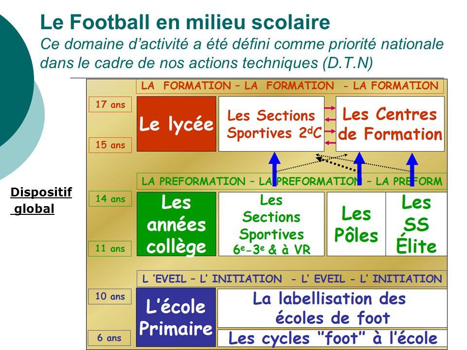 Le Football en milieu scolaire Ce domaine d'activité a été défini comme priorité nationale dans le cadre de nos actions techniques (D.T.N)