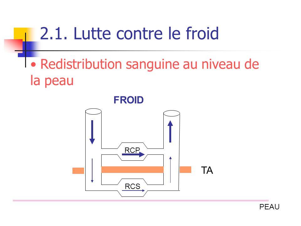 2.1. Lutte contre le froid Redistribution sanguine au niveau de la peau FROID RCP TA RCS PEAU