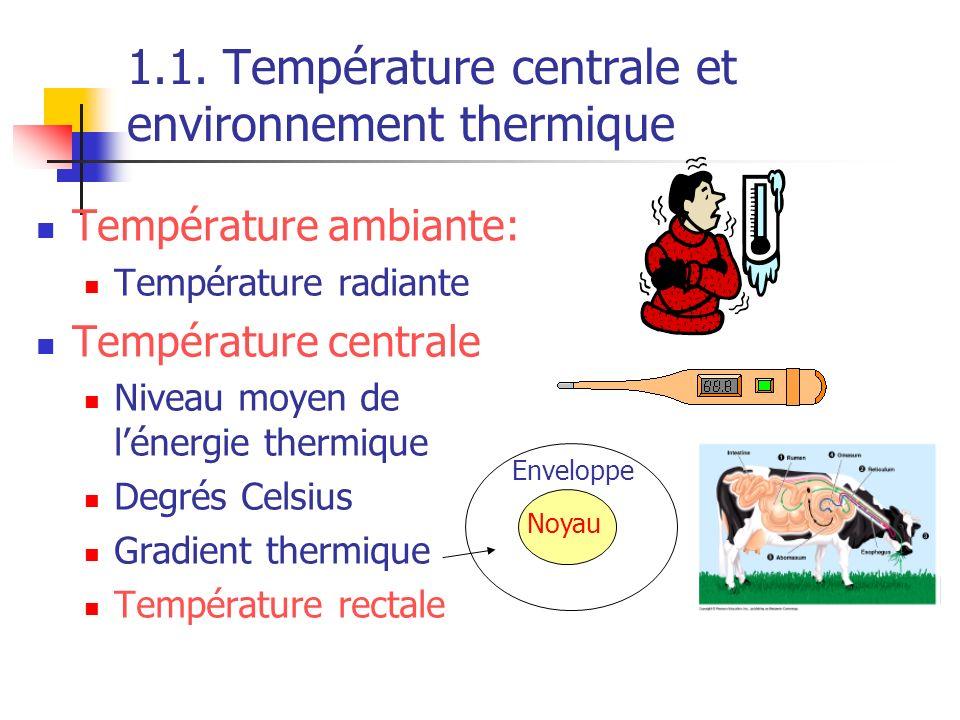 1.1. Température centrale et environnement thermique