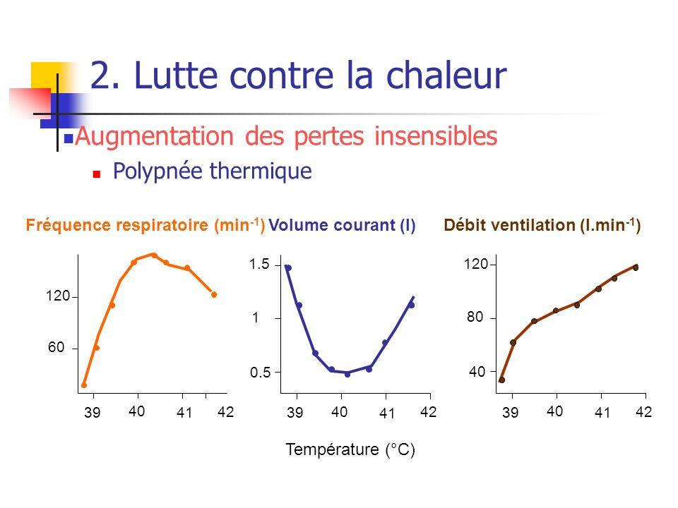 2. Lutte contre la chaleur