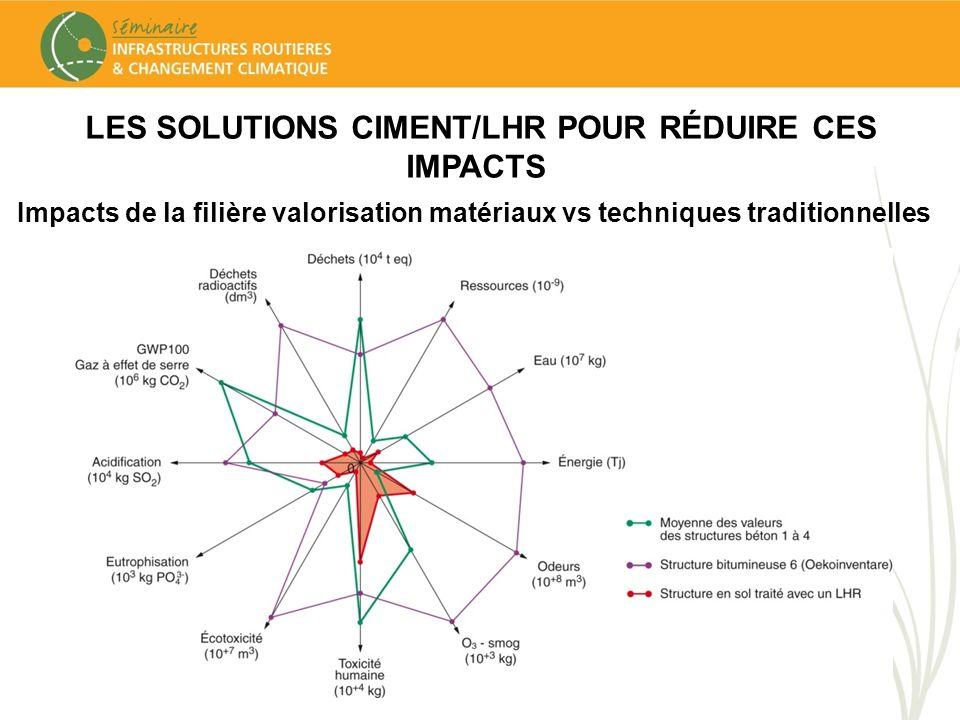LES SOLUTIONS CIMENT/LHR POUR RÉDUIRE CES IMPACTS