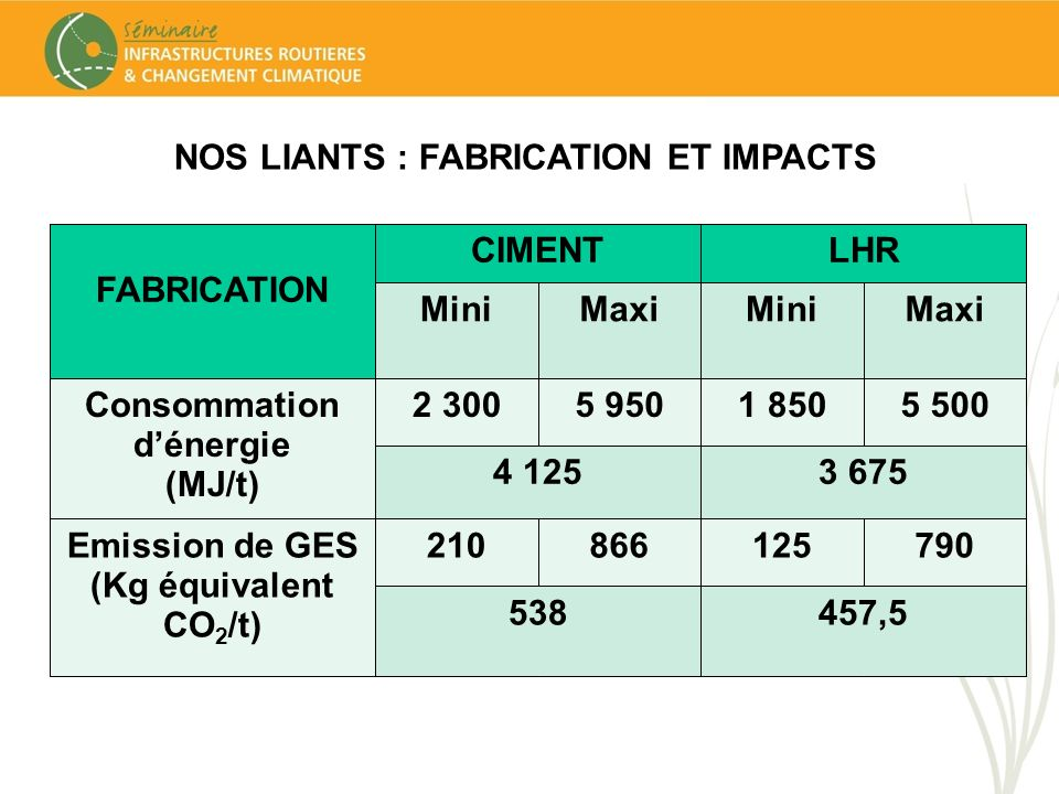 NOS LIANTS : FABRICATION ET IMPACTS