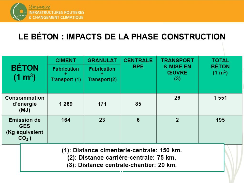 LE BÉTON : IMPACTS DE LA PHASE CONSTRUCTION BÉTON (1 m3)