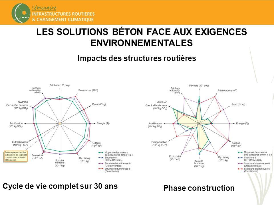 LES SOLUTIONS BÉTON FACE AUX EXIGENCES ENVIRONNEMENTALES