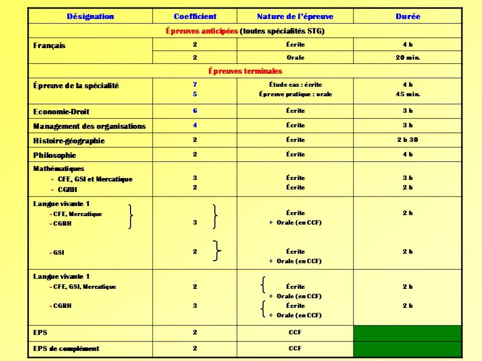 Épreuves anticipées (toutes spécialités STG) Épreuve pratique : orale