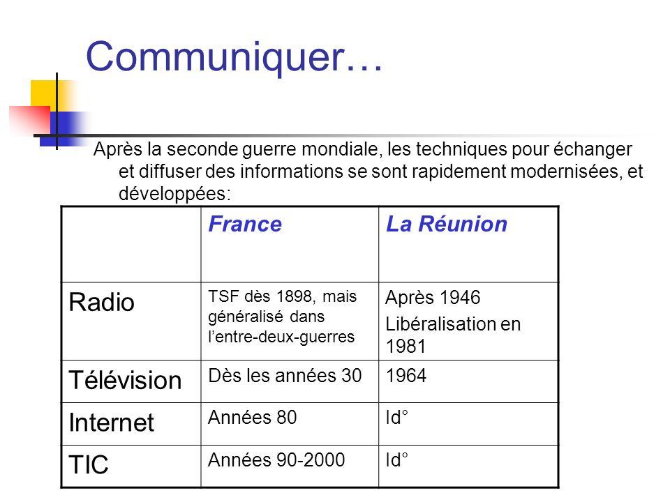 Communiquer… Radio Télévision Internet TIC France La Réunion