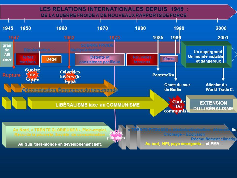 LES RELATIONS INTERNATIONALES DEPUIS 1945 :