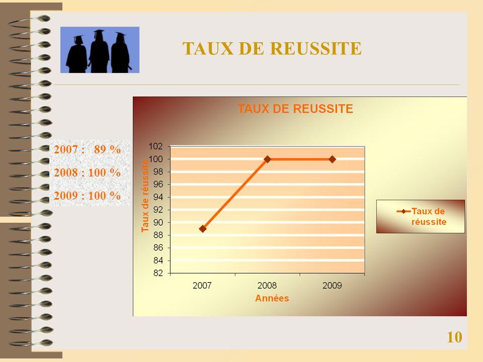 TAUX DE REUSSITE 2007 : 89 % 2008 : 100 % 2009 : 100 % 10